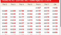 Phân tích dự đoán xổ số miền bắc ngày 04/11 chính xác