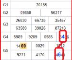 Dự đoán xổ số miền bắc ngày 22/11 siêu chính xác