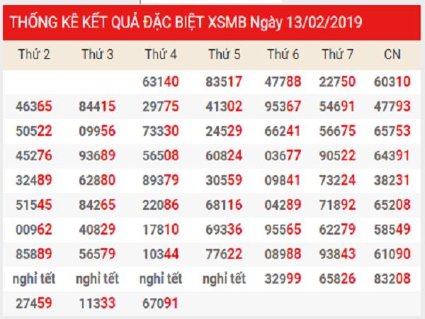 Tổng hợp phân tích kqxsmb ngày 26/02 siêu chuẩn xác