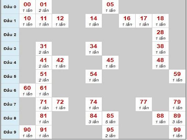 Phân tích các cặp lô được chơi nhiều nhất hôm nay 20/5/2019