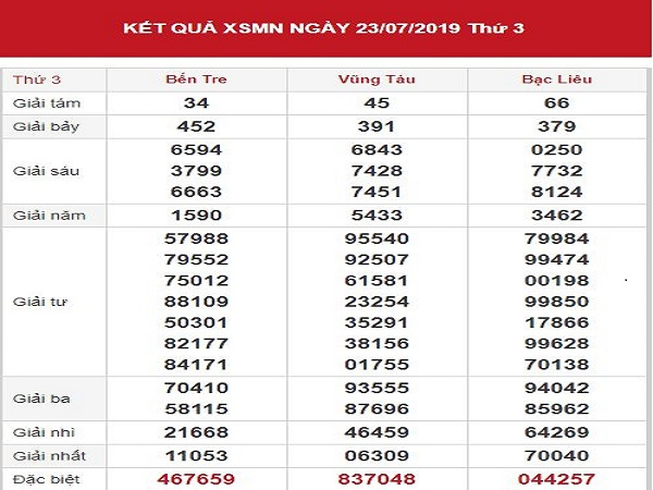Dự đoán XSMN 30-7