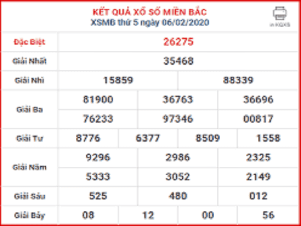 Tổng hợp chốt kết quả xổ số miền bắc ngày 07/02 chuẩn xác