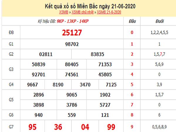 Soi cầu bạch thủ KQXSMB- xổ số miền bắc thứ 2 ngày 22/05/2020
