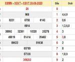 Chuyên gia soi cầu bạch thủ KQXSVT- xổ số vũng tàu ngày 07/07/2020