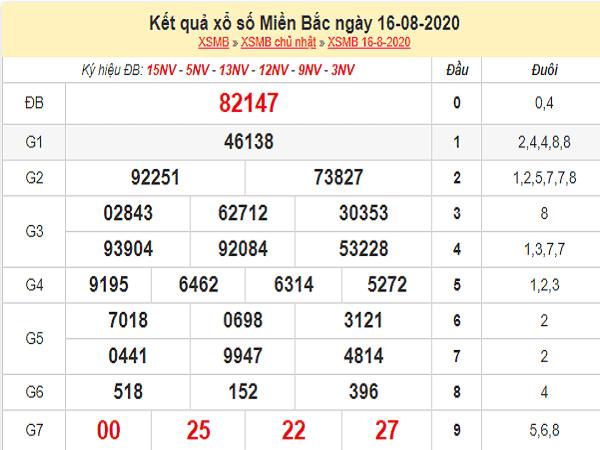 Thống kê KQXSMB- xổ số miền bắc thứ 2 ngày 17/08 chi tiết