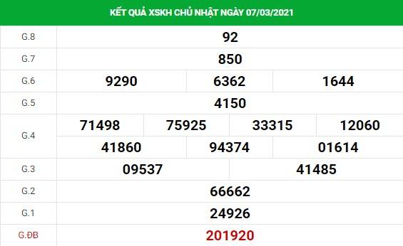 Phân tích kết quả XS Khánh Hòa ngày 10/03/2021