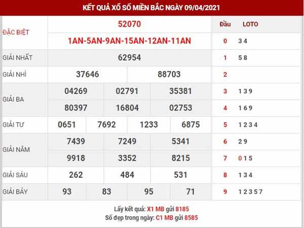 Thống kê XSMB ngày 10/4/2021 - Thống kê xổ số Nam Định thứ 7