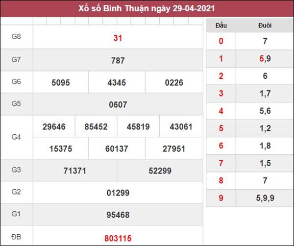 Soi cầu XSBTH 6/5/2021 chốt bạch thủ lô Bình Thuận thứ 5