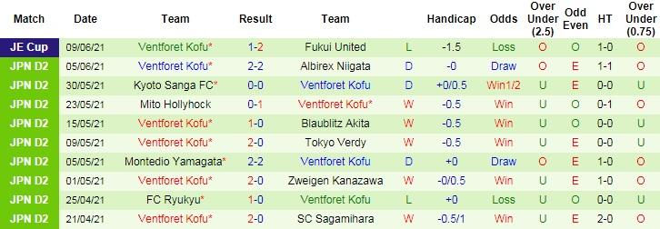 Soi kèo trận đấu Jubilo Iwata vs Ventforet Kofu