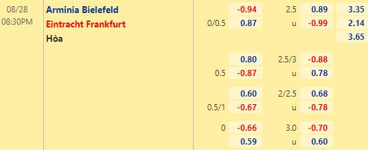 Tỷ lệ kèo bóng đá giữa Bielefeld vs Eintracht Frankfurt